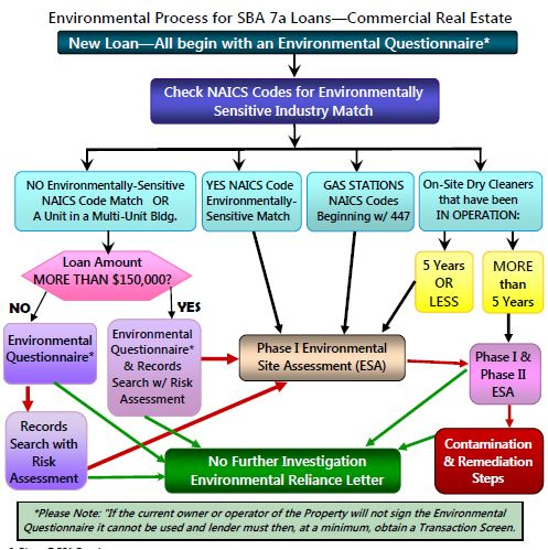 Picture of Environmental Flow Chart